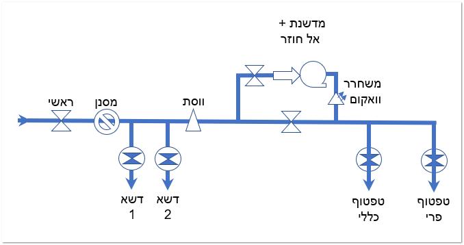 תכנון מערכת השקיה ראשוני