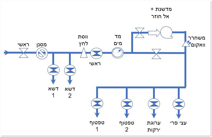 התכנון הסופי של מערכת ההשקיה